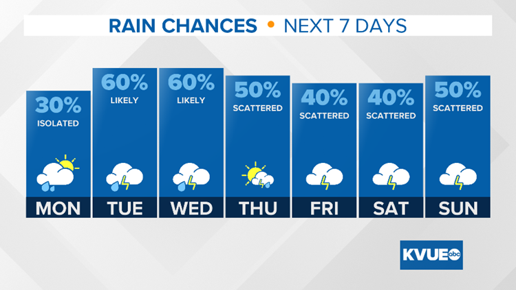 More rain expected the week ahead