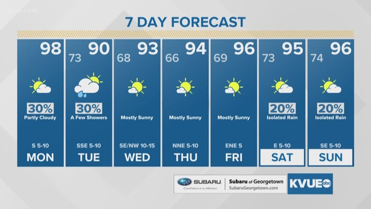 FORECAST: Cold front arrives tonight; Cooler next few days