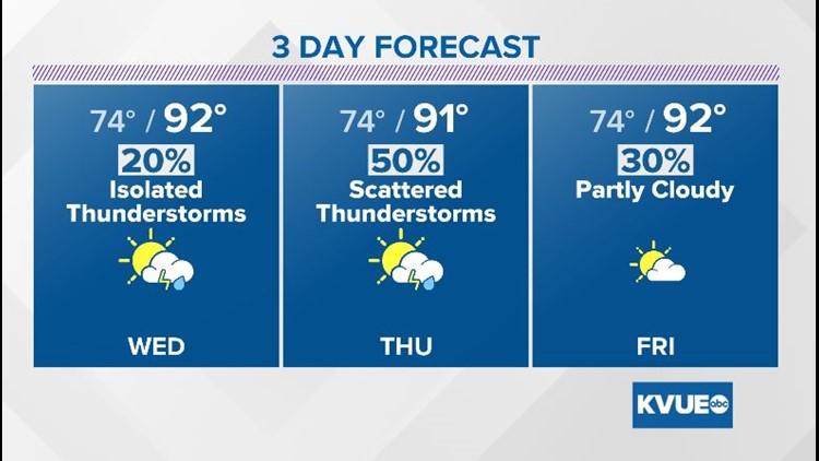 Daily rain chances through mid-week