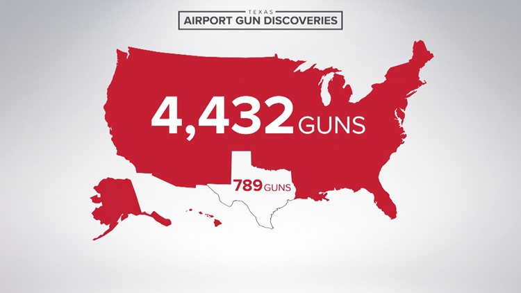 Texas Airport Gun Discoveries Total Numbers