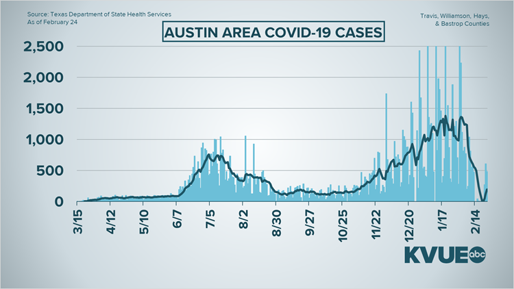 Coronavirus updates in Central Texas: Texas surpasses 5 million vaccine doses administered