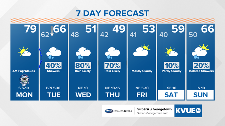 Forecast: Mix of clouds and sun Monday afternoon, higher rain chances start Tuesday