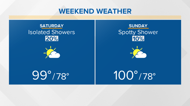 Scattered rain chances this weekend; more heat next week