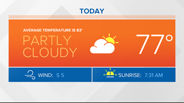 ACL Weekend Forecast: Final day bringing clouds and warmer temperatures