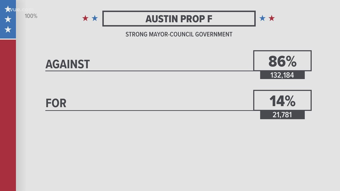 Austin voters reject 'strong mayor' proposal, adding another city council district