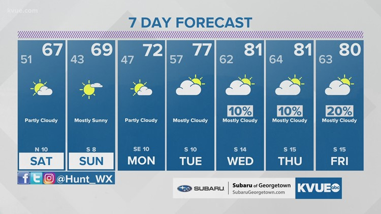 Forecast: A bit cooler this weekend; warming trend returns next week