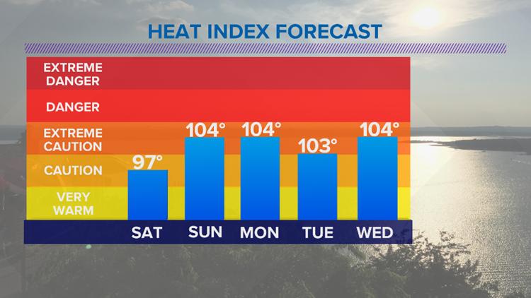 heatindex