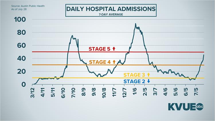 GRAPHS: Coronavirus data July 28, 2021