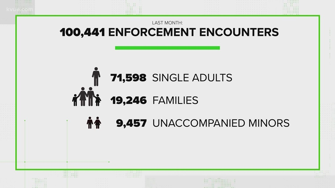 VERIFY: How does the current migrant surge compare to recent years?