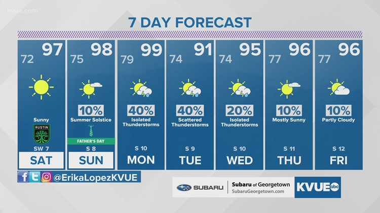 Forecast: Scorching weekend; rain chances and brief cooldown next week