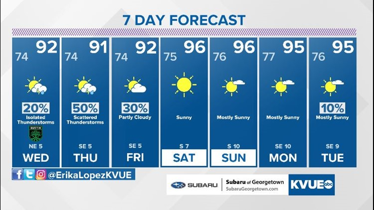 Forecast: Below-average temperatures and daily rain chances through the workweek