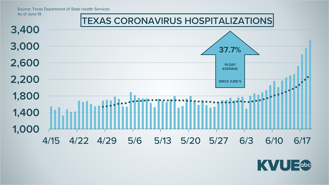Texas Covid 19 Cases Pass 100 000 As The Number Of Hospitalizations Steadily Rise Kvue Com