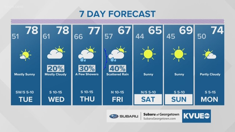 Forecast: Warm Tuesday; turning damp and cooler late this week
