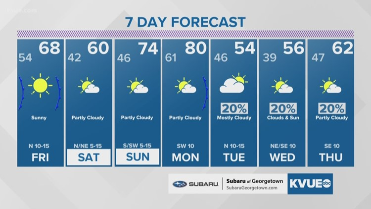 Forecast: Breezy and cooler Friday & Saturday
