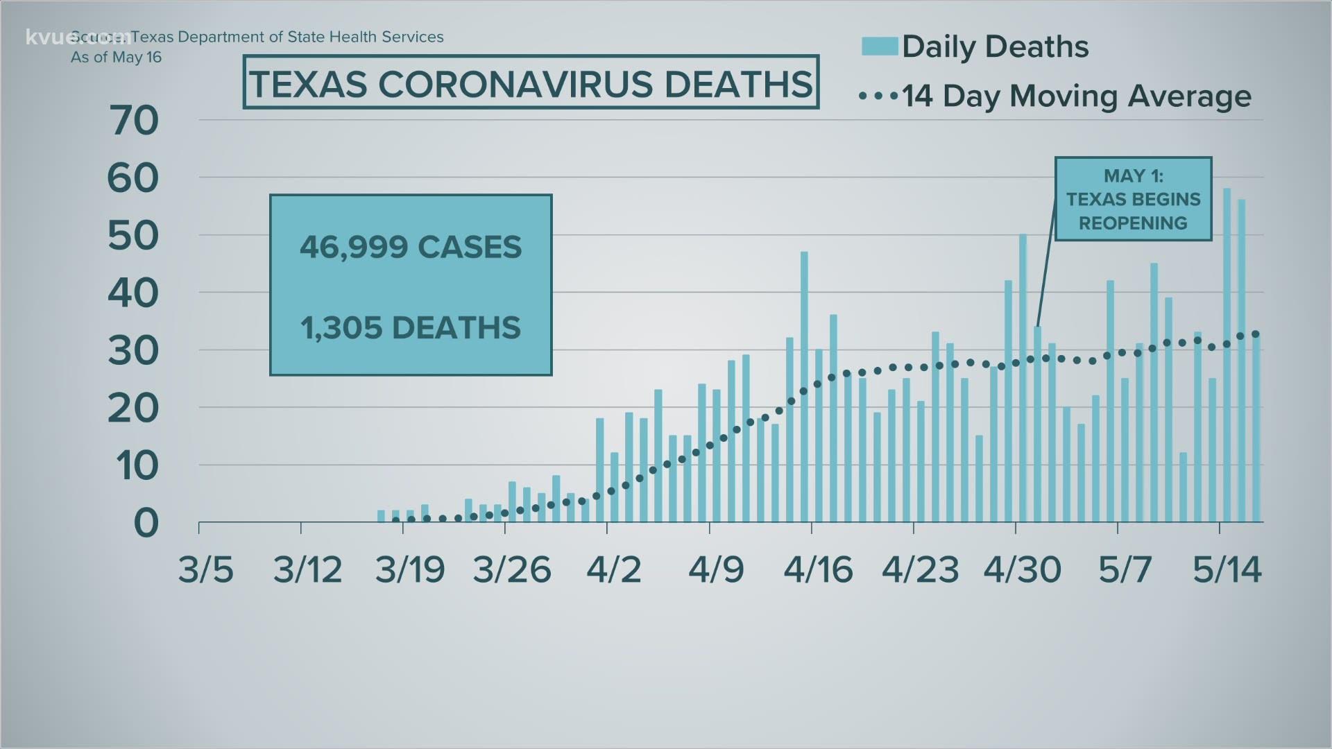 Coronavirus Update In Austin Central Texas May 16 2020 Kvue Com