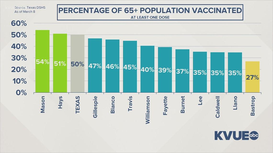 Texas Gov. Greg Abbott touts senior vaccination rates