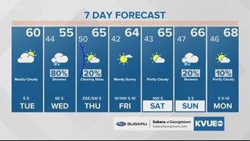 Forecast: A chilly rain on the way for Wednesday, drying out again by Thursday