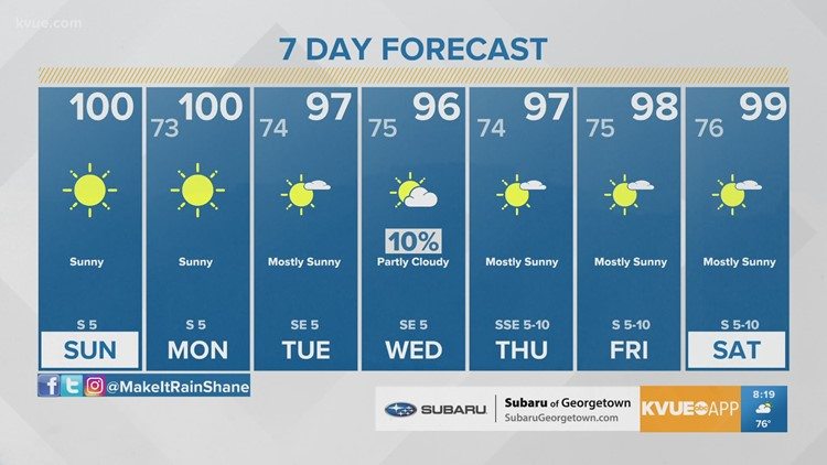 Forecast: Summertime heat continues into the workweek