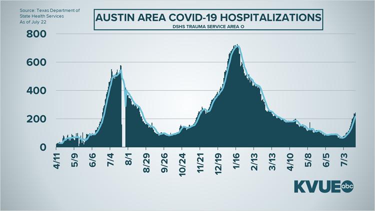 Coronavirus updates in Central Texas: Monday stats tracker