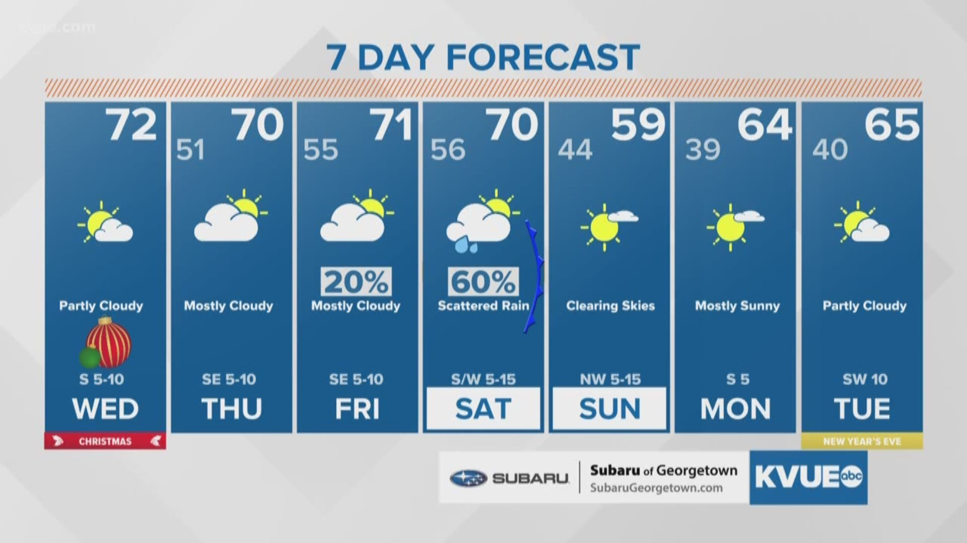 Christmas Day Weather Forecast 2020 Weather forecast: Christmas in Austin 2019 | kvue.com