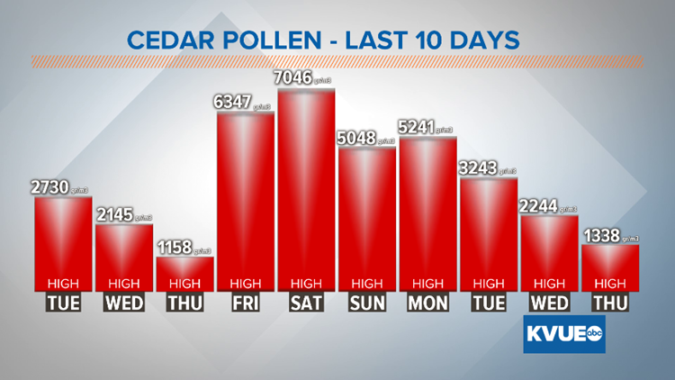 Will Friday's storms lower cedar pollen levels?