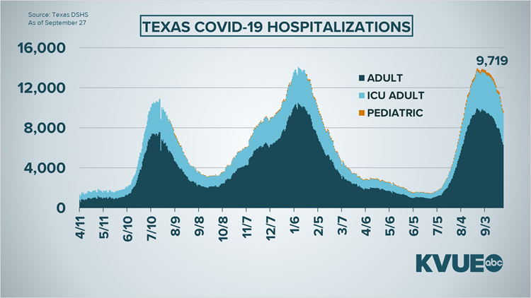 As Austin moves down to Stage 4, ICU capacity remains low in the area