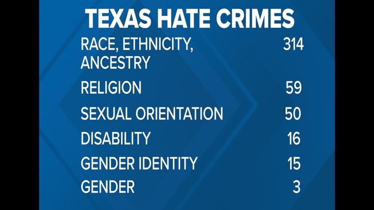 Texas Hate Crime Statistics 2018