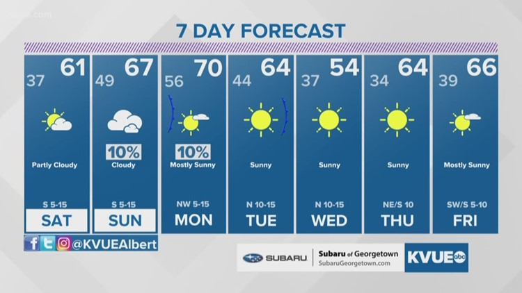 Forecast: Milder this weekend with increasing clouds, 60s
