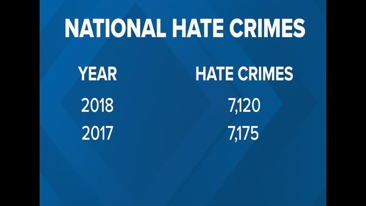 National FBI Hate Crime Data