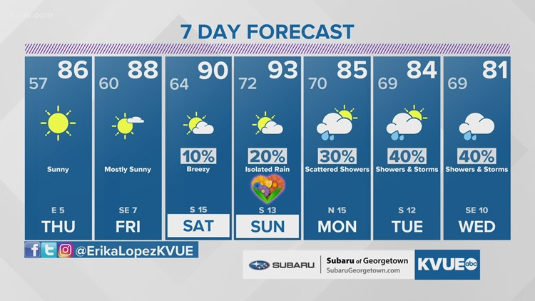 Austin-area weather: May 5 evening forecast with Chief Meteorologist Erika Lopez