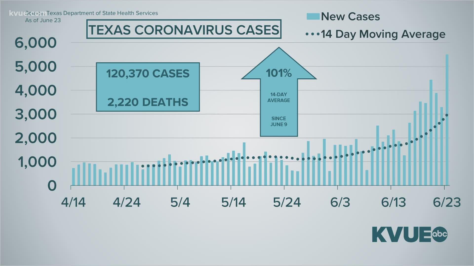 Coronavirus In Austin Texas What To Know June 23 Kvue Com
