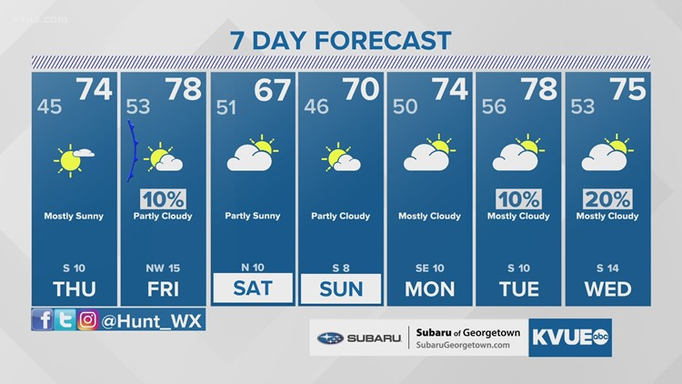 Forecast: Sunshine and 70s; next cold front arrives Friday