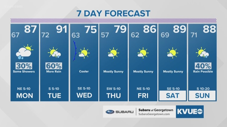 Forecast: Warming up with rain chances to begin the week
