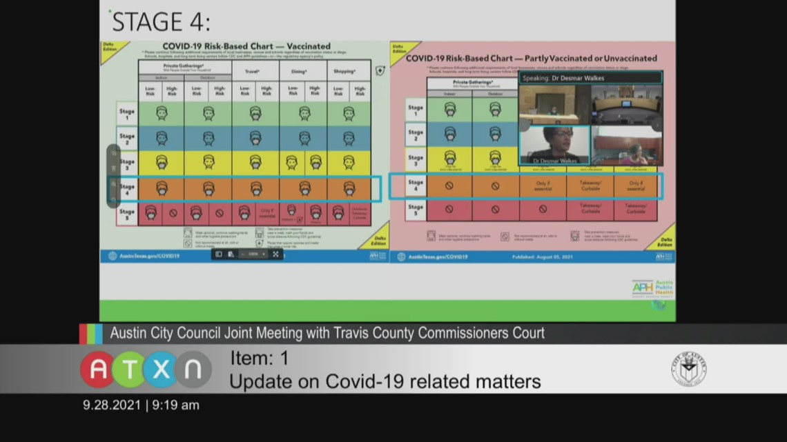 Austin moves to Stage 4: Full COVID-19 update Sept. 28