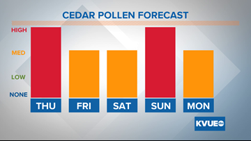 Cedar pollen will be elevated this week, but not as extreme as the last 2 weeks