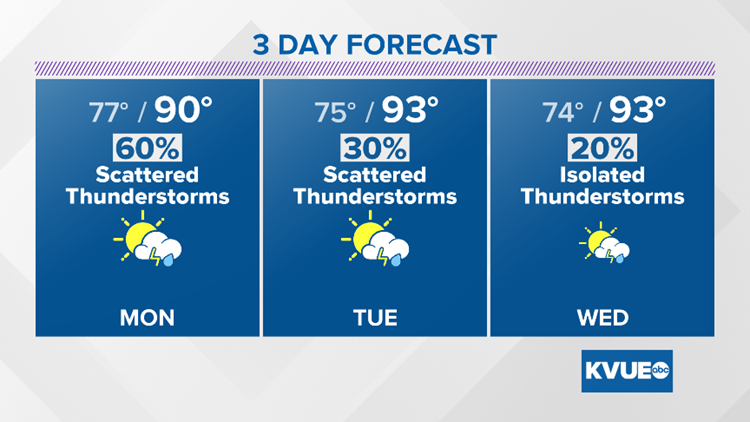 Rain and storm chances continue to start the week; noticeably cooler Monday afternoon