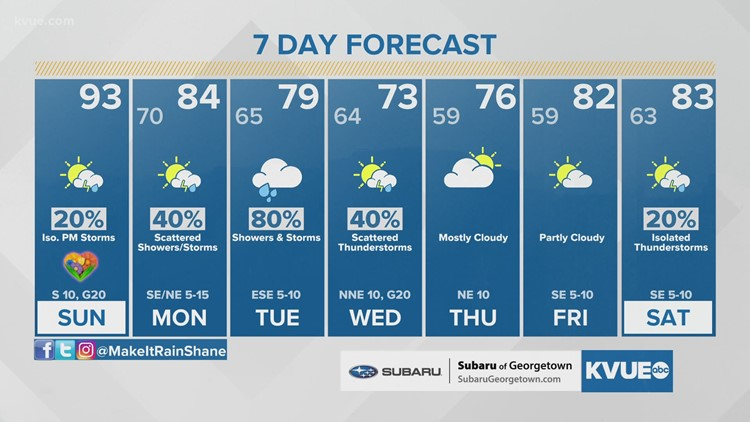 Forecast: Another hot afternoon for Mother's Day; a few strong storms possible late day