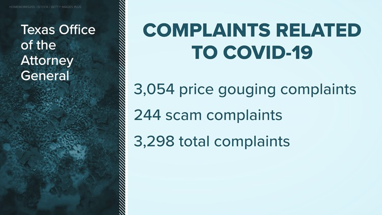 Price gouging reports spike in Texas amid coronavirus outbreak
