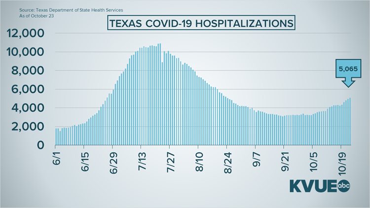 Covid 19 Infections And Hospitalizations Continue To Rise In Texas Kvue Com