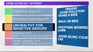 Ozone Action Day in place for Austin area Saturday