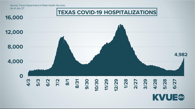 GRAPHS: Coronavirus data July 27, 2021