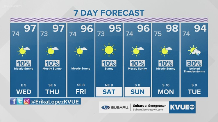 Forecast: Lots of heat and possible development in the Gulf this week