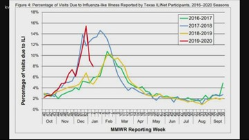 Report: Texas flu activity is slowing down