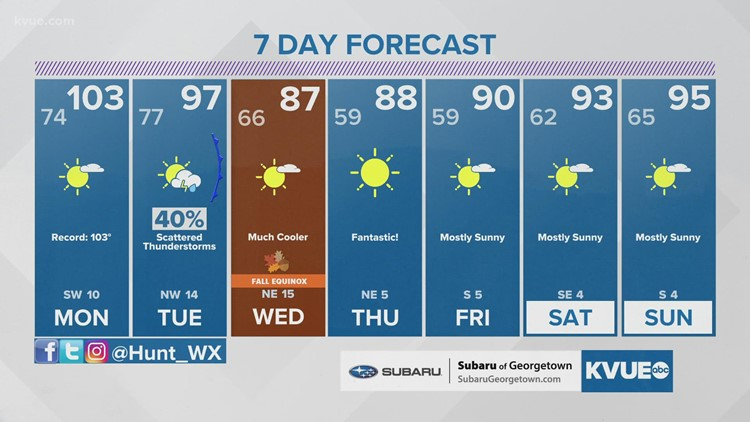 Forecast: Still scorching hot through Tuesday; fall-like temperatures arrive mid-next week