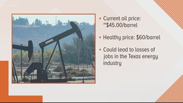 Low oil prices could hurt Texas