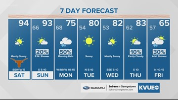 Forecast: 90s for Sunday before cold front Monday
