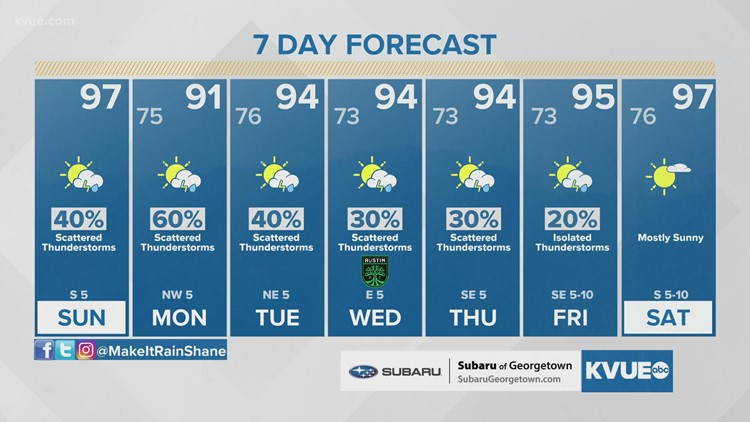 Austin-area weather: August 1 Morning Forecast with Meteorologist Shane Hinton
