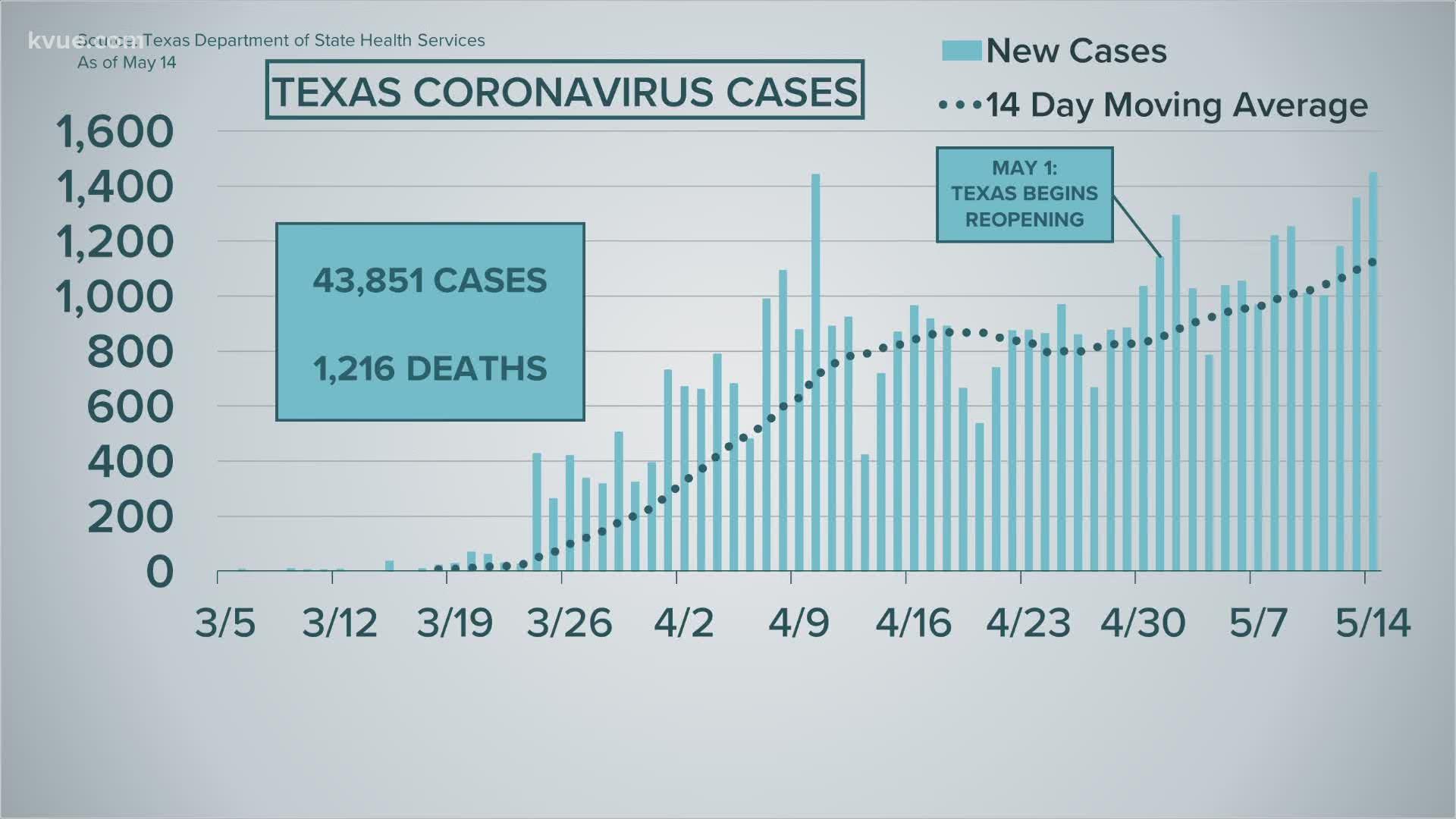Coronavirus Update In Austin Central Texas May 14 2020 Kvue Com