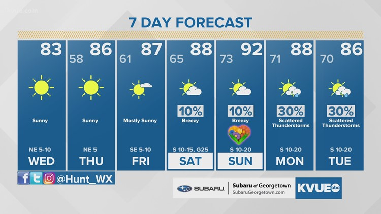 Austin-area weather: May 5 midday forecast with Meteorologist Hunter Williams