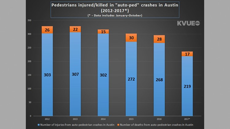 Injuries and deaths from auto-pedestrian crashes in Austin between 2012 and October 2017. Data provided by Austin Police Department.